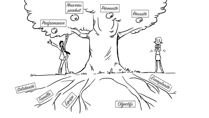 Stratégie managériale et leadership féminin - Draw my life